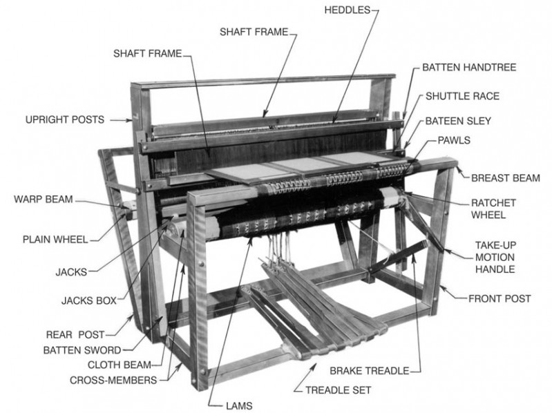 Parts of the Loom